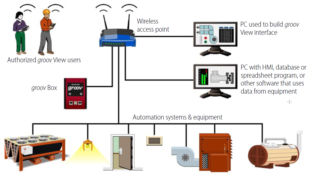 Opto22 Groov System Wireless Office Network Diagram Architecture On Premises