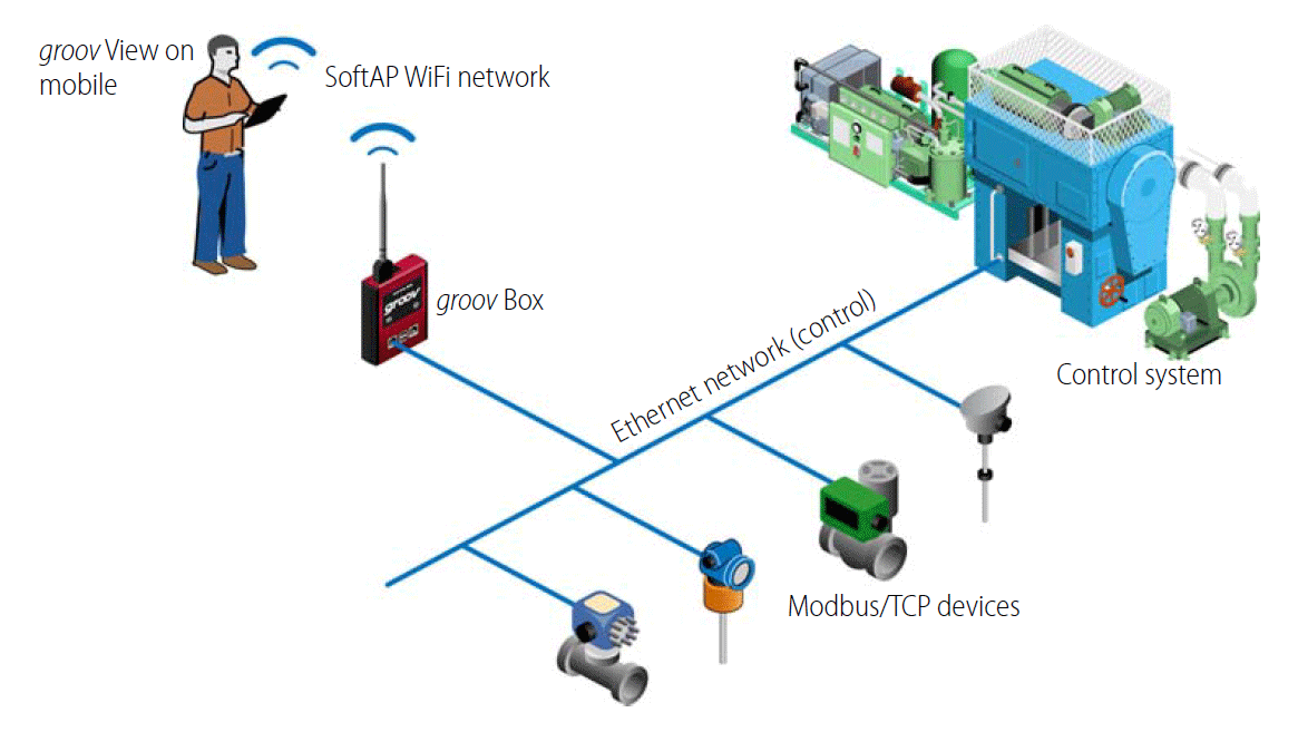 groov system architecture: groov Box as SoftAP