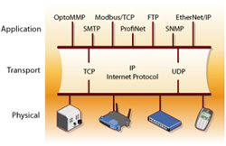 Opto22 - Expanding Allen-Bradley Systems with Intelligent Remote I/O