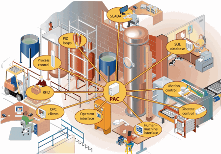 A microbrewery shows how PAC software accommodates a complex process flow and integrates multiple domains into one system.